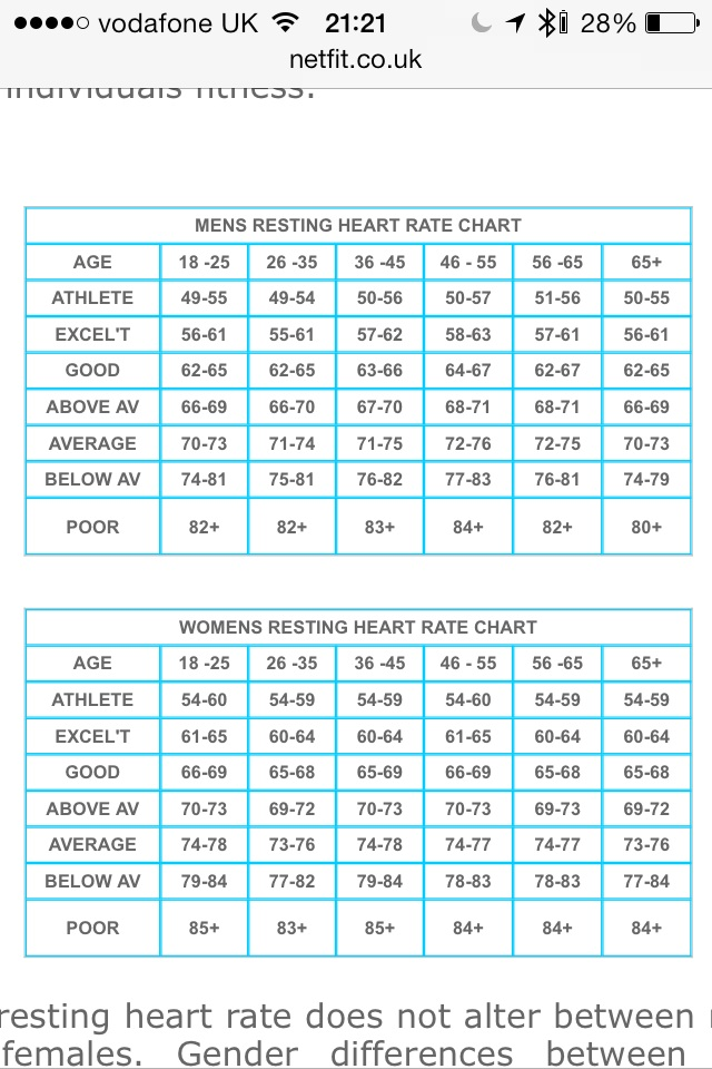 resting heart rate chart uk: Do you monitor your resting heart rate runners forum
